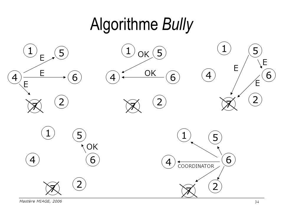 Mastère MIAGE, 2006 34 Algorithme Bully 1 4 5 6 7 2 E E E 1 4 5 6 7 2 OK 1 4 5 6 7 2 E E E 1 4 5 7 2 1 4 5 7 2 66 COORDINATOR