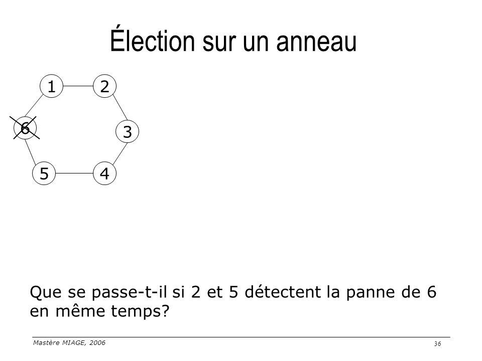 Mastère MIAGE, 2006 36 Élection sur un anneau 1 5 2 3 6 4 Que se passe-t-il si 2 et 5 détectent la panne de 6 en même temps?