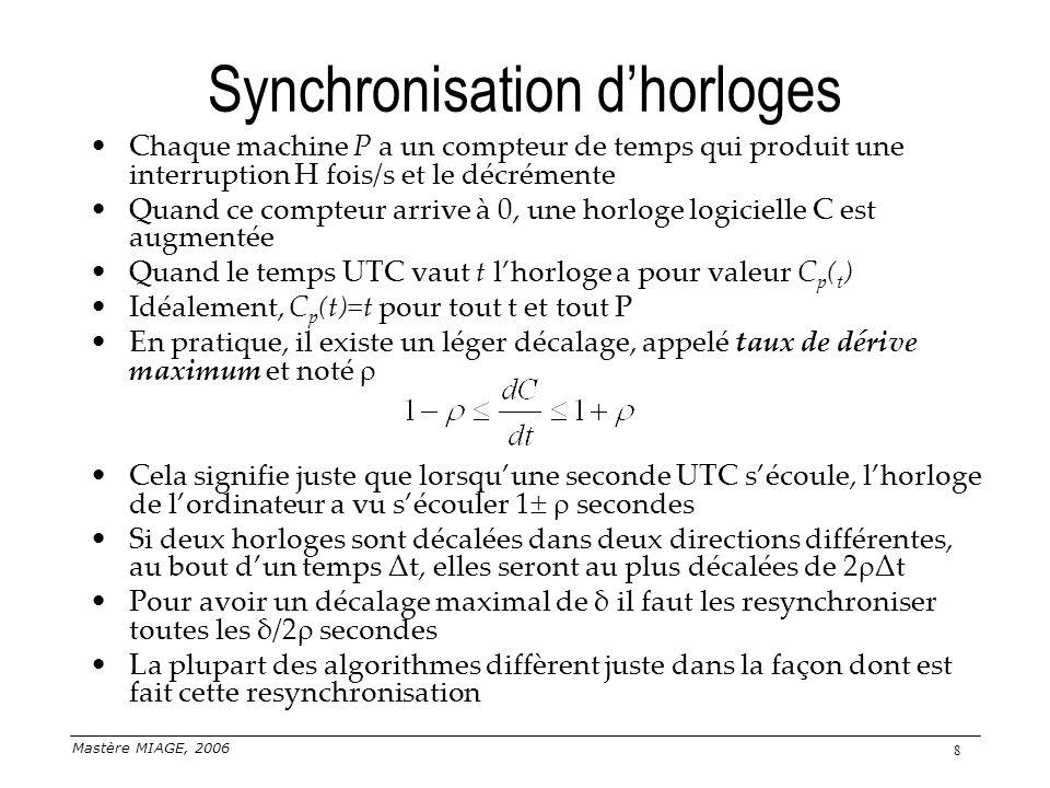 Mastère MIAGE, 2006 8 Synchronisation dhorloges Chaque machine P a un compteur de temps qui produit une interruption H fois/s et le décrémente Quand c