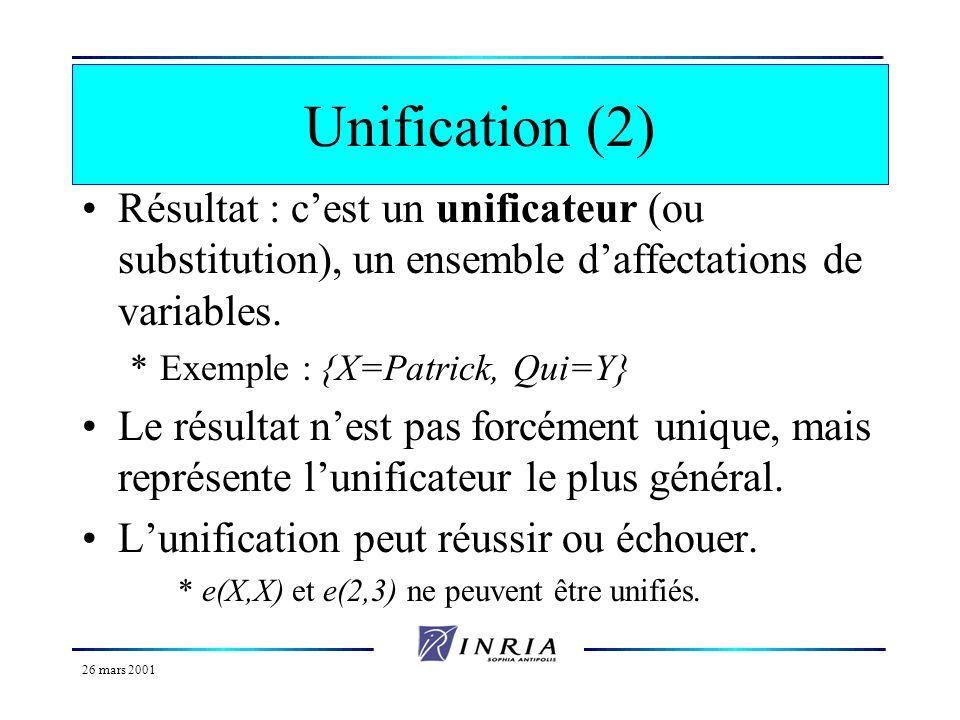 26 mars 2001 Unification (1) Exemple : *frere(X,Y) :- homme(X), enfant(X,Z), enfant(Y,Z), X\=Y. où \= représente le prédicat de différence. *frere(Pat
