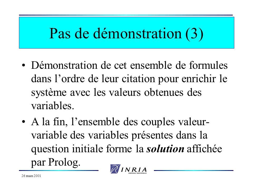 26 mars 2001 Pas de démonstration (2) Exemple : frere(patrick,Qui) homme(patrick) parent(patrick,Z) parent(Y,Z) patrick\=Y Unification avec frere(X,Y)