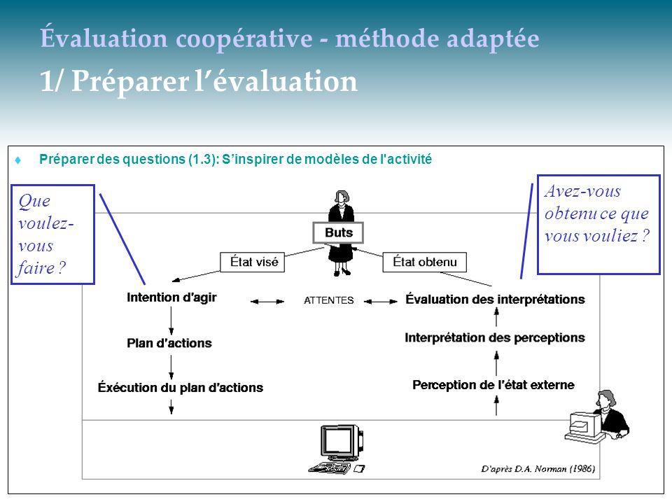 Évaluation coopérative - méthode adaptée 1/ Préparer lévaluation Préparer des questions (1.3): Sinspirer de modèles de l'activité Que voulez- vous fai