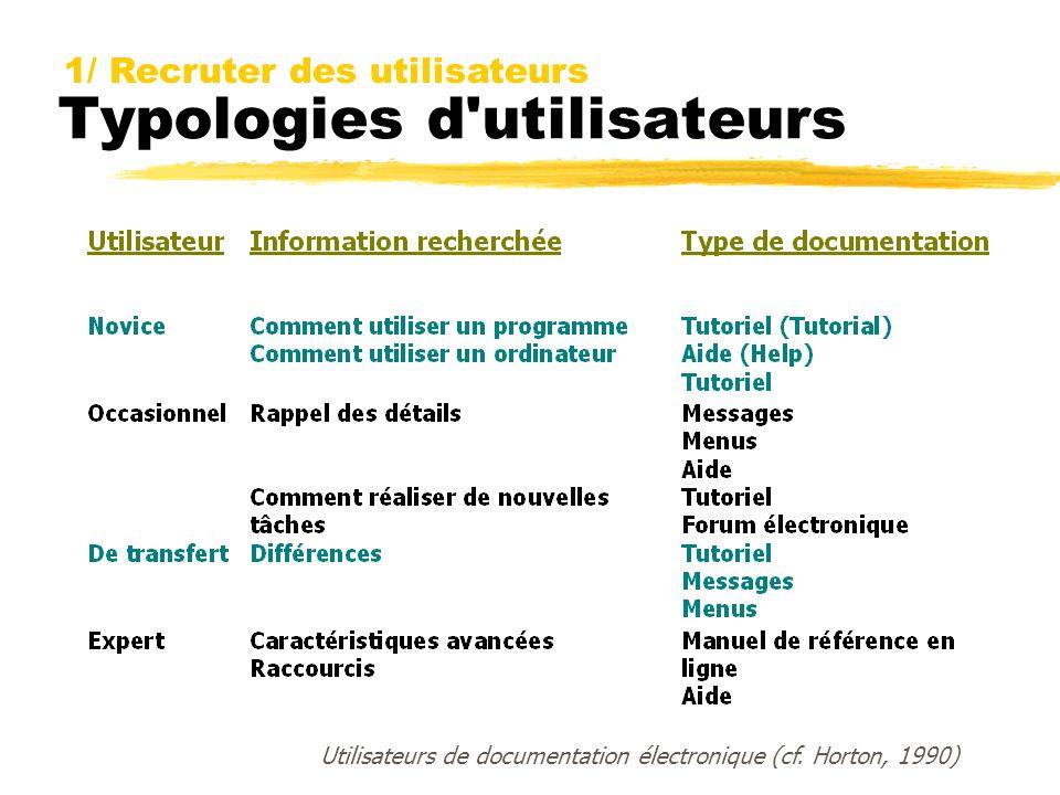Typologies d'utilisateurs Utilisateurs de documentation électronique (cf. Horton, 1990) 1/ Recruter des utilisateurs
