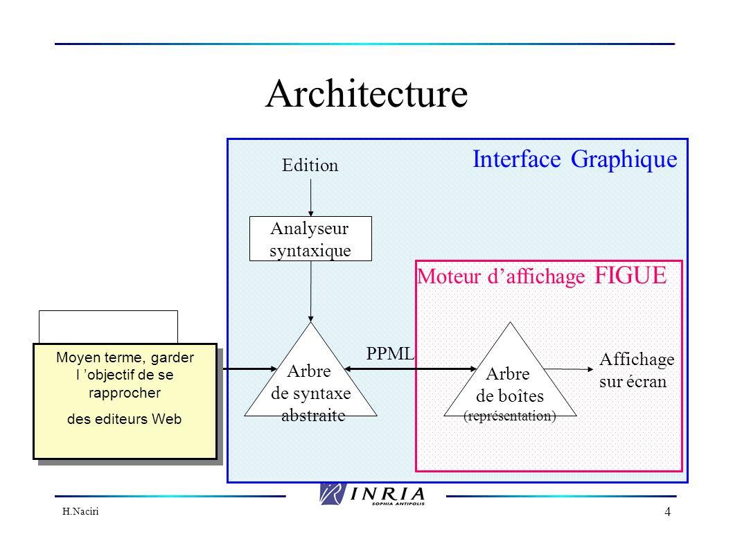 H.Naciri 3 Applications visées Editeurs d objets structurés pour le calcul symbolique Systèmes de preuves Systèmes de calcul formel Migration vers des éditeurs Web exemple AMAYA Moyen terme, garder l objectif de se rapprocher des editeurs Web Moyen terme, garder l objectif de se rapprocher des editeurs Web