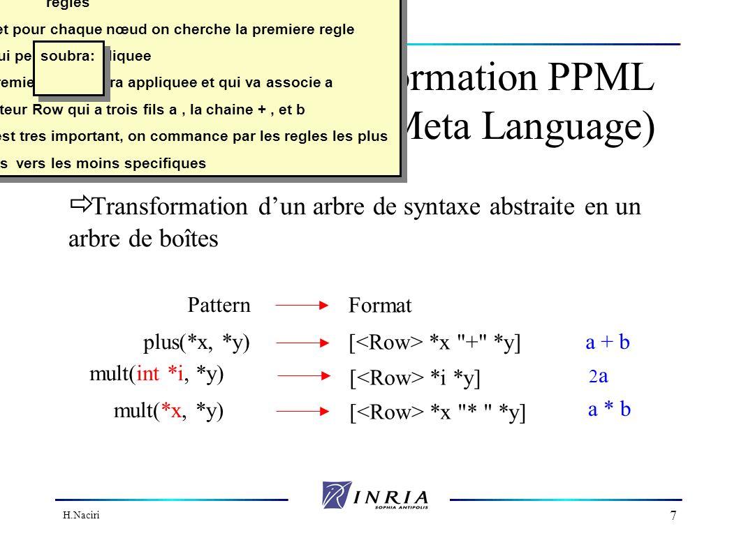 H.Naciri 7 Règles de transformation PPML (Pretty Printing Meta Language) Pattern Format plus(*x, *y) [ *x + *y] mult(int *i, *y) [ *i *y] mult(*x, *y) [ *x * *y] Transformation dun arbre de syntaxe abstraite en un arbre de boîtes a + b 2a2a a * b Une specification ppml est une suite de regles on parciurs l arbe de syntaxe et pour chaque nœud on cherche la premiere regle qui peut etre appliquee par exemple pour a+b, la premiere regle sera appliquee et qui va associe a l arbre plus a b, le vecteur Row qui a trois fils a, la chaine +, et b l ordre de l ecriture de ces regles est tres important, on commance par les regles les plus specifiques vers les moins specifiques Une specification ppml est une suite de regles on parciurs l arbe de syntaxe et pour chaque nœud on cherche la premiere regle qui peut etre appliquee par exemple pour a+b, la premiere regle sera appliquee et qui va associe a l arbre plus a b, le vecteur Row qui a trois fils a, la chaine +, et b l ordre de l ecriture de ces regles est tres important, on commance par les regles les plus specifiques vers les moins specifiques soubra: