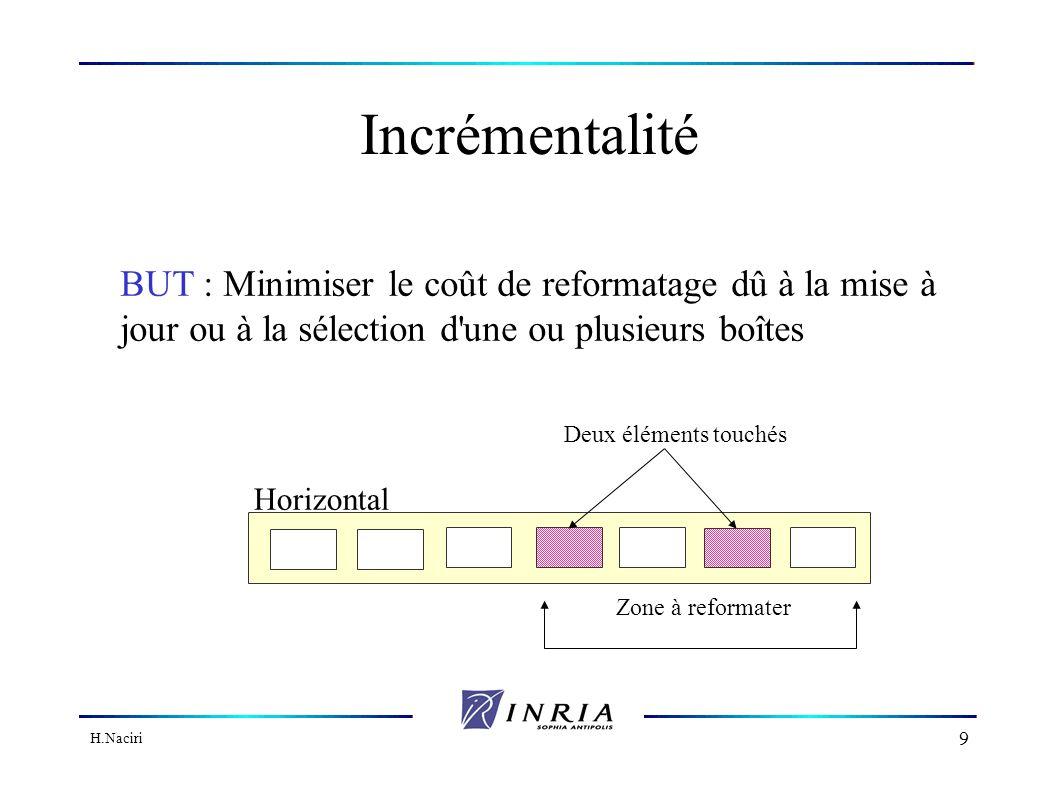 H.Naciri 9 Incrémentalité BUT : Minimiser le coût de reformatage dû à la mise à jour ou à la sélection d une ou plusieurs boîtes Zone à reformater Deux éléments touchés Horizontal