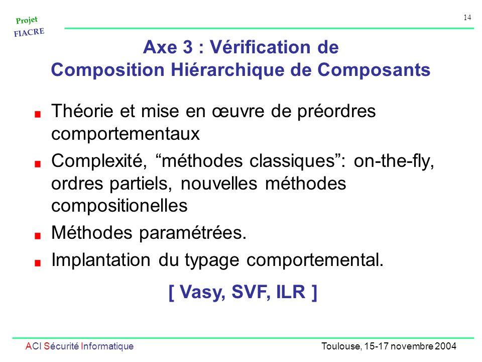 Projet FIACRE 14 ACI Sécurité InformatiqueToulouse, 15-17 novembre 2004 Axe 3 : Vérification de Composition Hiérarchique de Composants Théorie et mise