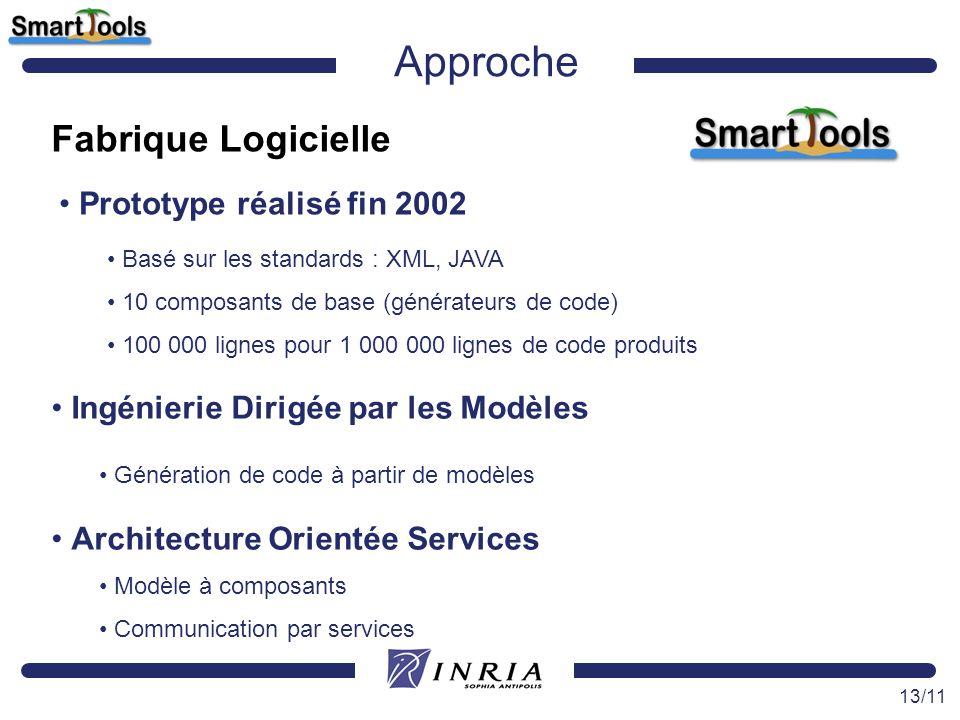 13/11 Approche Fabrique Logicielle Prototype réalisé fin 2002 Basé sur les standards : XML, JAVA 10 composants de base (générateurs de code) 100 000 l