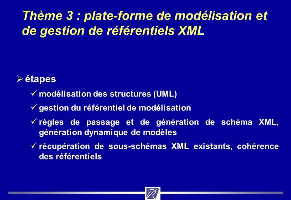 Thème 3 : plate-forme de modélisation et de gestion de référentiels XML 6 h x m réutilisation de données existantes squelette format données externes autres formats filtreéchantillon valider (contrôler les postes dédition) UML spécification des éléments à identifier modélisation répertoires (ISO) = gestion du référentiel de modélisation schéma XML catégories de données (genre, nombre, date de révision, …) = ensemble des descripteurs élémentaires 24 h x m