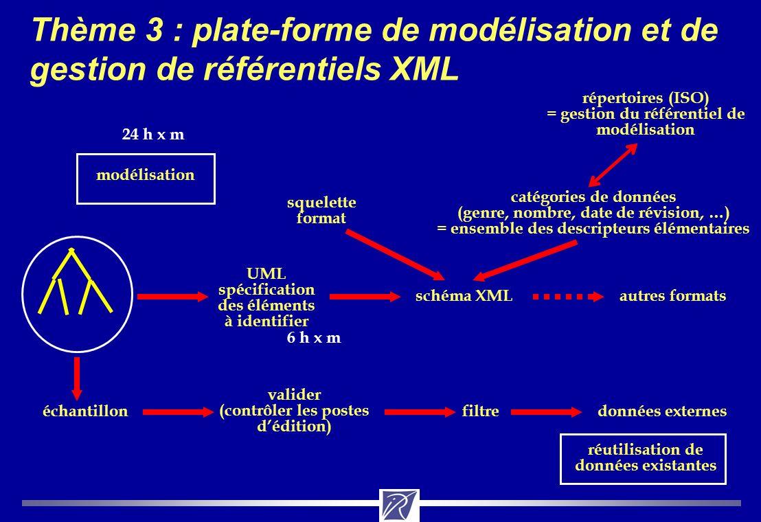 Thème 3 : Plate forme Niveau Spécification Modélisation des modèles en UML Choix dun modeleur: XDE, Objecteering, F&T .