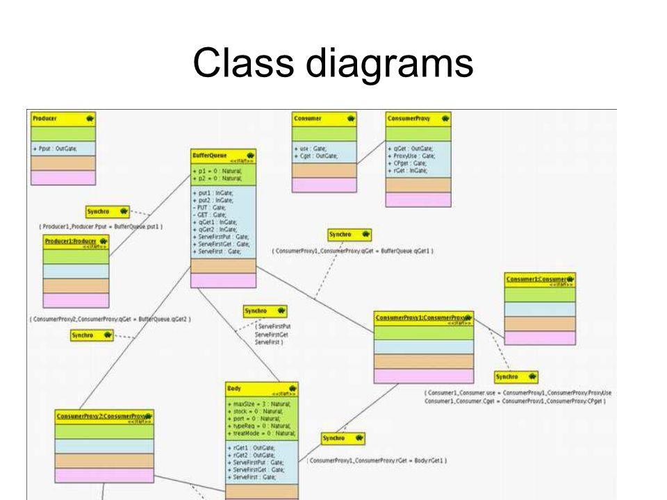 Spécification des Systèmes Distribués et Embarqués -- UNSA -- Master 2009 Class diagrams
