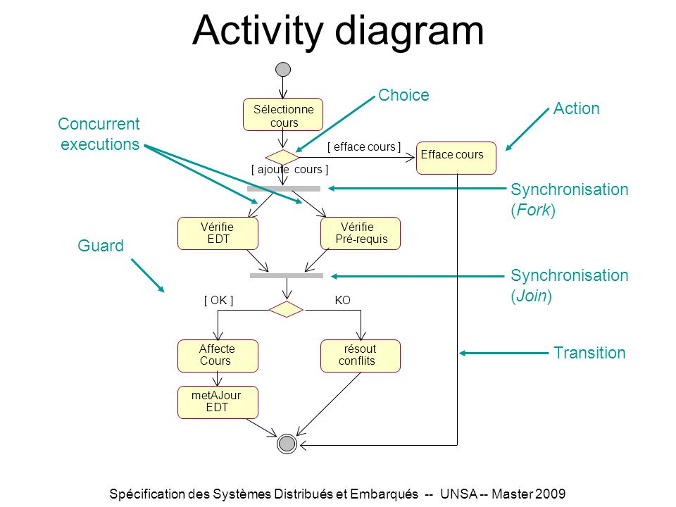Spécification des Systèmes Distribués et Embarqués -- UNSA -- Master 2009 Activity diagram Synchronisation (Fork) Guard Synchronisation (Join) Choice