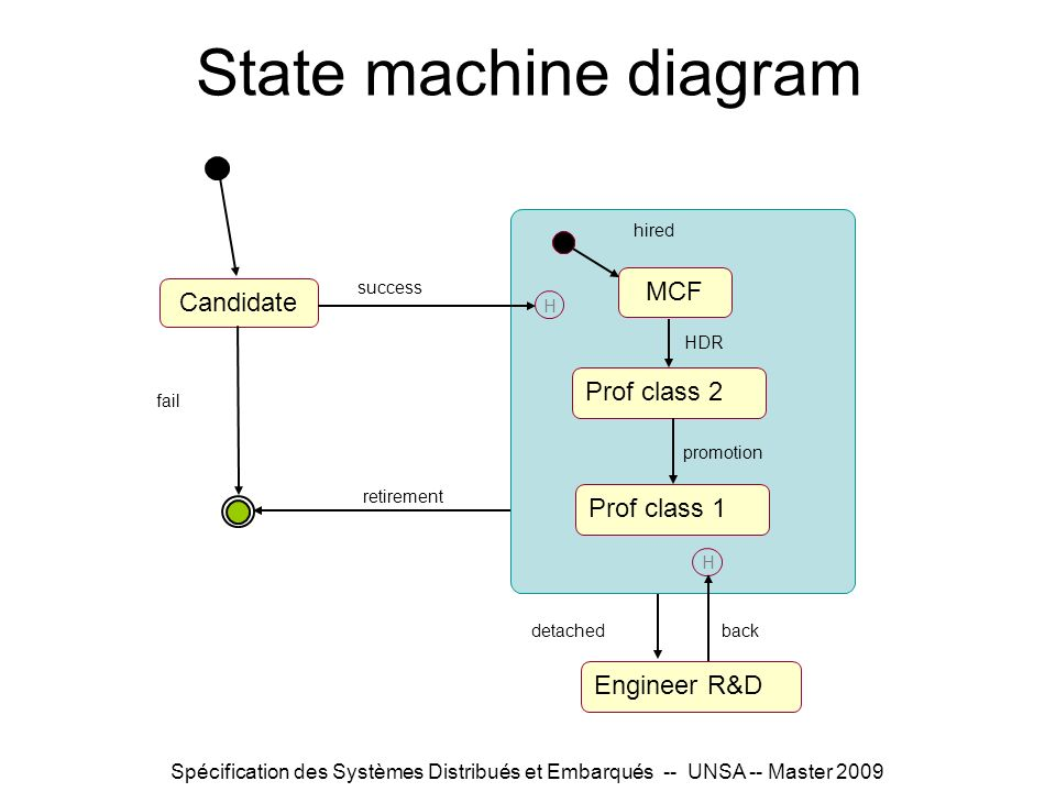 Spécification des Systèmes Distribués et Embarqués -- UNSA -- Master 2009 State machine diagram hired MCF Prof class 2 Candidate fail success Engineer