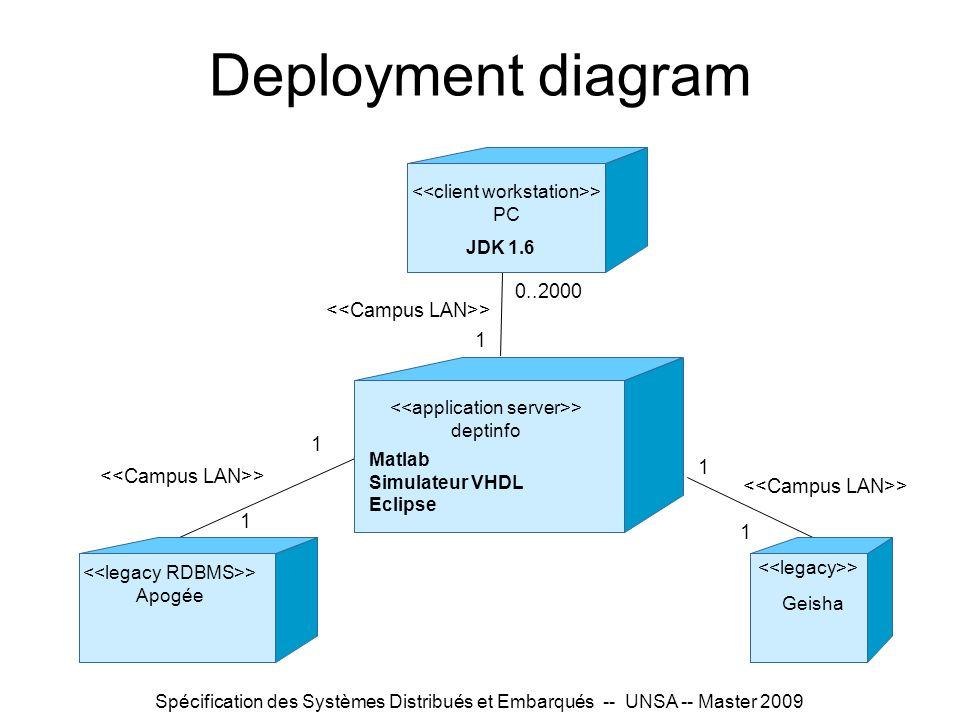 Spécification des Systèmes Distribués et Embarqués -- UNSA -- Master 2009 Deployment diagram > Apogée > deptinfo > PC Geisha > Matlab Simulateur VHDL Eclipse JDK 1.6 0..2000 1 1 1 1 1