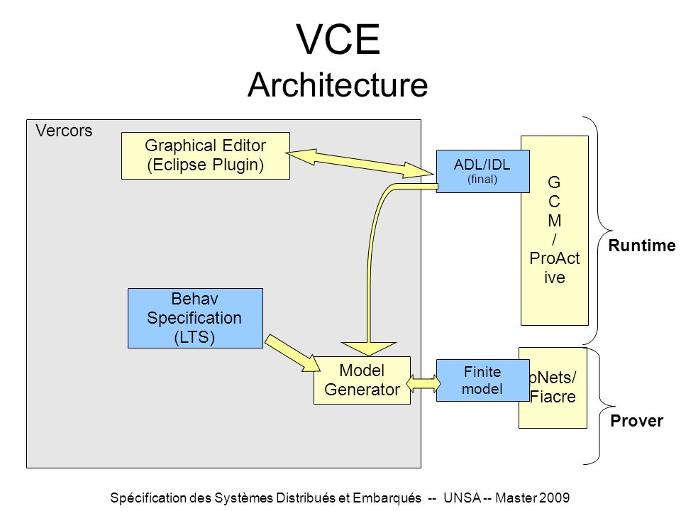 Spécification des Systèmes Distribués et Embarqués -- UNSA -- Master 2009 VCE Architecture Behav Specification (LTS) Graphical Editor (Eclipse Plugin)