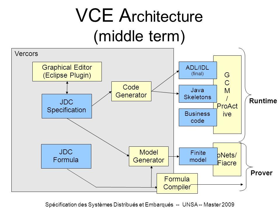 Spécification des Systèmes Distribués et Embarqués -- UNSA -- Master 2009 VCE A rchitecture (middle term) JDC Specification Graphical Editor (Eclipse Plugin) Vercors JDC Formula G C M / ProAct ive Code Generator ADL/IDL (final) Java Skeletons Business code Runtime pNets/ Fiacre Model Generator Finite model Formula Compiler Prover
