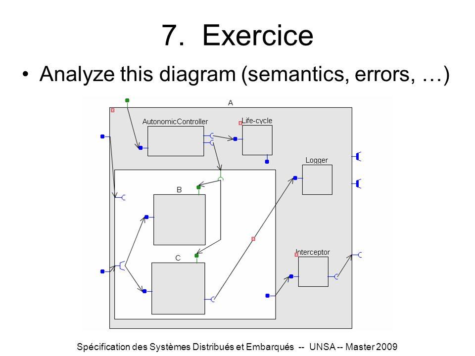 Spécification des Systèmes Distribués et Embarqués -- UNSA -- Master 2009 7. Exercice Analyze this diagram (semantics, errors, …)