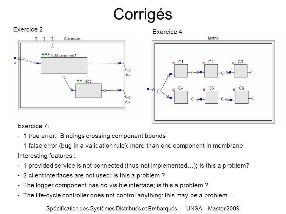Spécification des Systèmes Distribués et Embarqués -- UNSA -- Master 2009 Corrigés Exercice 2 Exercice 4 Exercice 7: - 1 true error: Bindings crossing