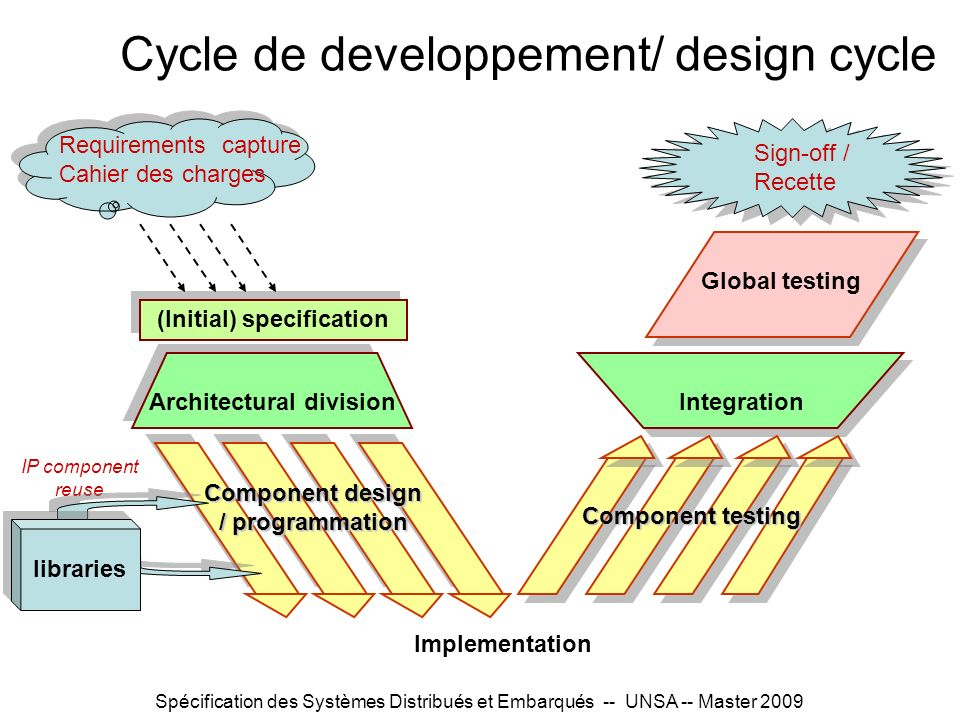 Spécification des Systèmes Distribués et Embarqués -- UNSA -- Master 2009 Cycle de développement/ design cycle Requirements capture Cahier des charges (Initial) specification Architectural division Component testing Integration IP component reuse libraries Sign-off / Recette Global testing Early specification of Architecture and Interaction Correct-by-Construction Implementation Synthesis Black box specification Test generation Proof of requirements Correct composition: interface compatibility, deadlock freeness, spec implementation