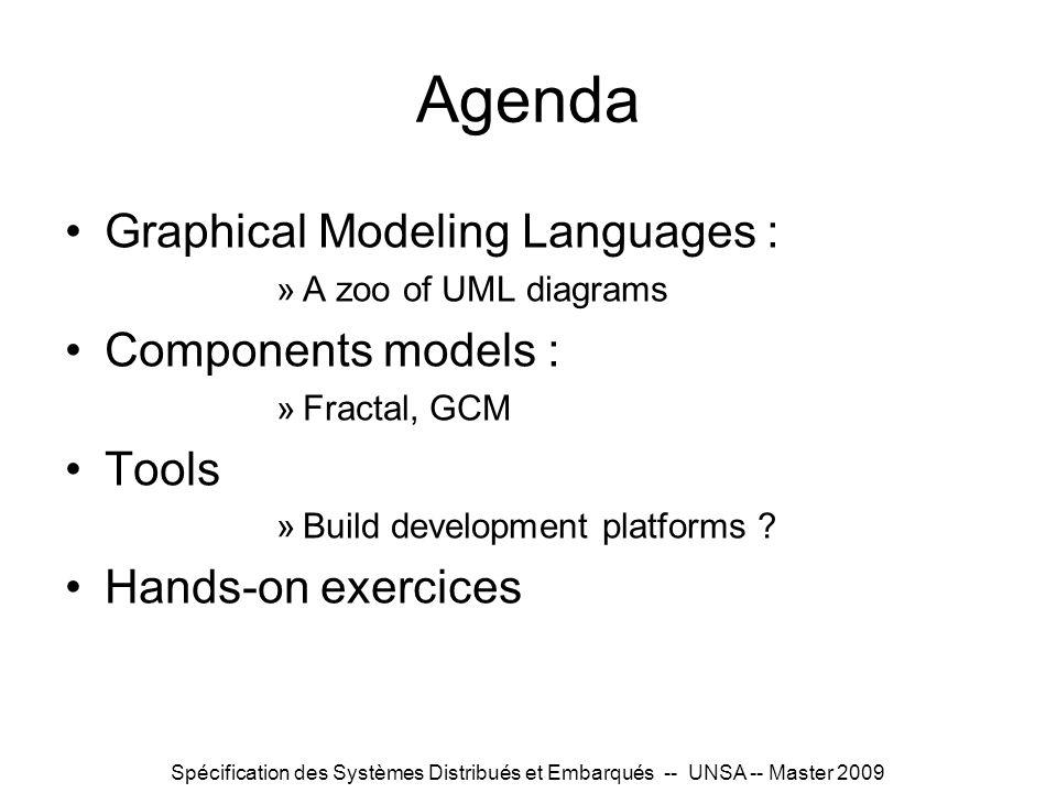 Spécification des Systèmes Distribués et Embarqués -- UNSA -- Master 2009 Agenda Graphical Modeling Languages : »A zoo of UML diagrams Components mode