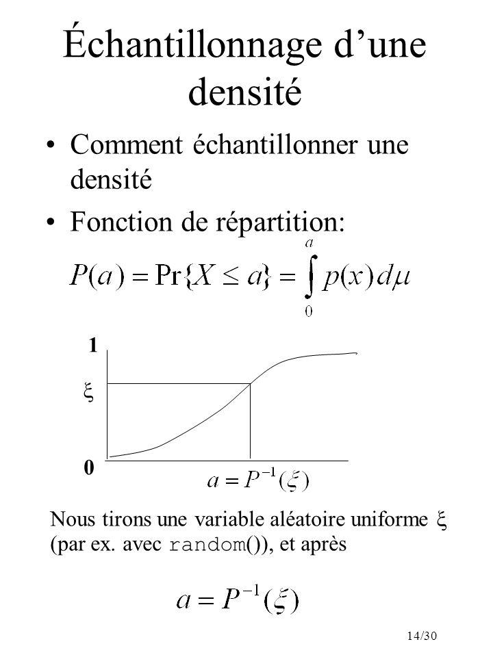14/30 Échantillonnage dune densité Comment échantillonner une densité Fonction de répartition: 0 1 Nous tirons une variable aléatoire uniforme (par ex