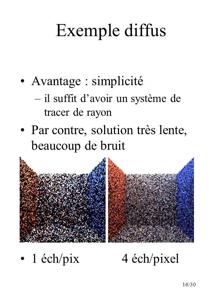 16/30 Exemple diffus Avantage : simplicité –il suffit davoir un système de tracer de rayon Par contre, solution très lente, beaucoup de bruit 1 éch/pix 4 éch/pixel
