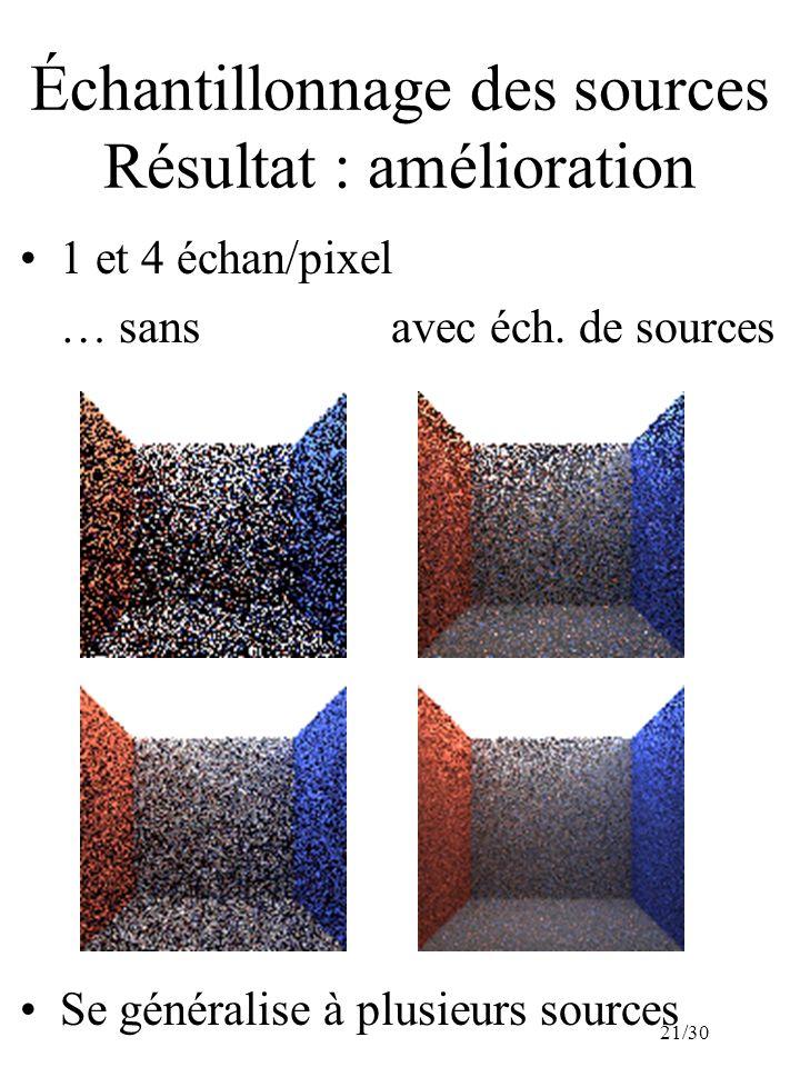 21/30 Échantillonnage des sources Résultat : amélioration 1 et 4 échan/pixel … sans avec éch. de sources Se généralise à plusieurs sources
