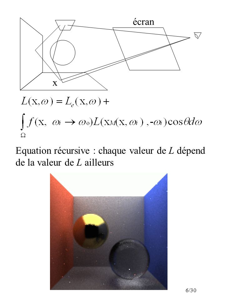 6/30 Equation récursive : chaque valeur de L dépend de la valeur de L ailleurs x écran