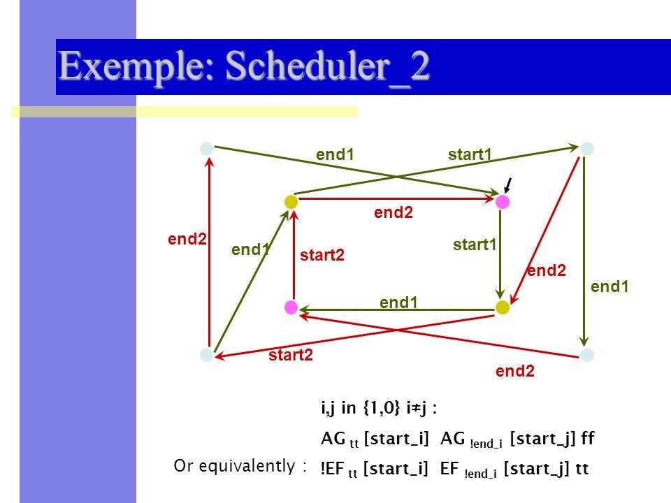 Sémantique des Systèmes Distribués et Embarqués -- UNSA 200927 Exemple: Scheduler_2 start1 start2 end1 end2 end1 i,j in {1,0} i j : AG tt [start_i] AG