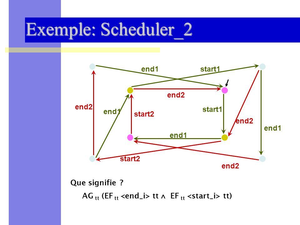 Sémantique des Systèmes Distribués et Embarqués -- UNSA 200928 Exemple: Scheduler_2 start1 start2 end1 end2 end1 Que signifie ? AG tt (EF tt tt EF tt