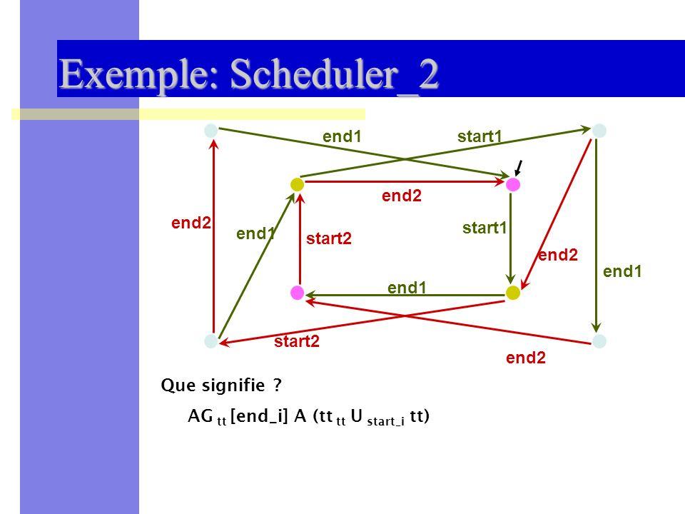 Sémantique des Systèmes Distribués et Embarqués -- UNSA 200930 Exemple: Scheduler_2 start1 start2 end1 end2 end1 Que signifie ? AG tt [end_i] A (tt tt