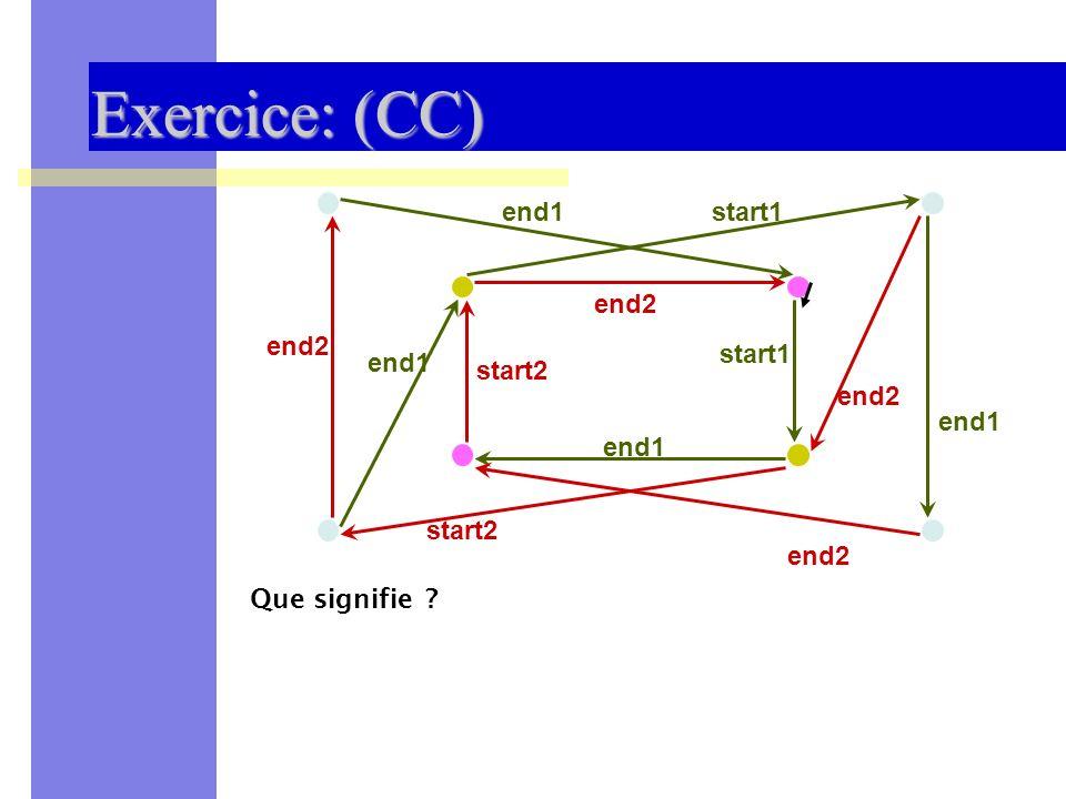Sémantique des Systèmes Distribués et Embarqués -- UNSA 200932 Exercice: (CC) start1 start2 end1 end2 end1 Que signifie ?