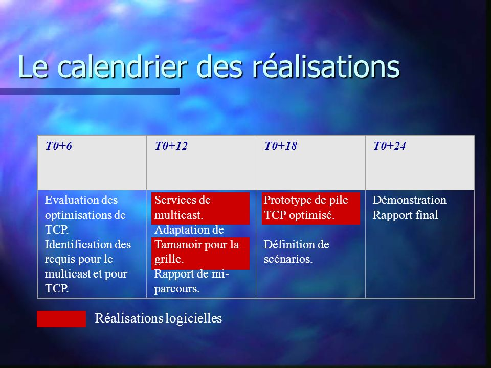 Le calendrier des réalisations T0+6T0+12T0+18T0+24 Evaluation des optimisations de TCP.