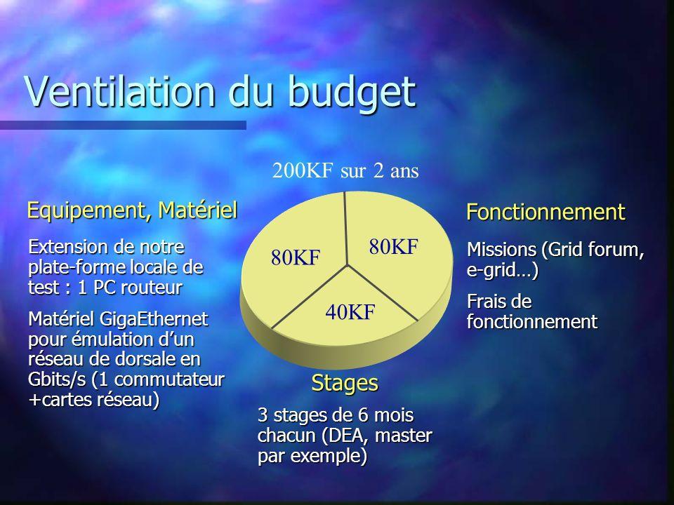 Ventilation du budget Extension de notre plate-forme locale de test : 1 PC routeur Matériel GigaEthernet pour émulation dun réseau de dorsale en Gbits/s (1 commutateur +cartes réseau) Missions (Grid forum, e-grid…) Frais de fonctionnement 3 stages de 6 mois chacun (DEA, master par exemple) 80KF 40KF Equipement, Matériel Stages Fonctionnement 200KF sur 2 ans