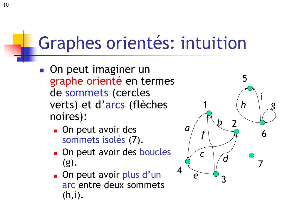 10 Graphes orientés: intuition On peut imaginer un graphe orienté en termes de sommets (cercles verts) et darcs (flèches noires): On peut avoir des so