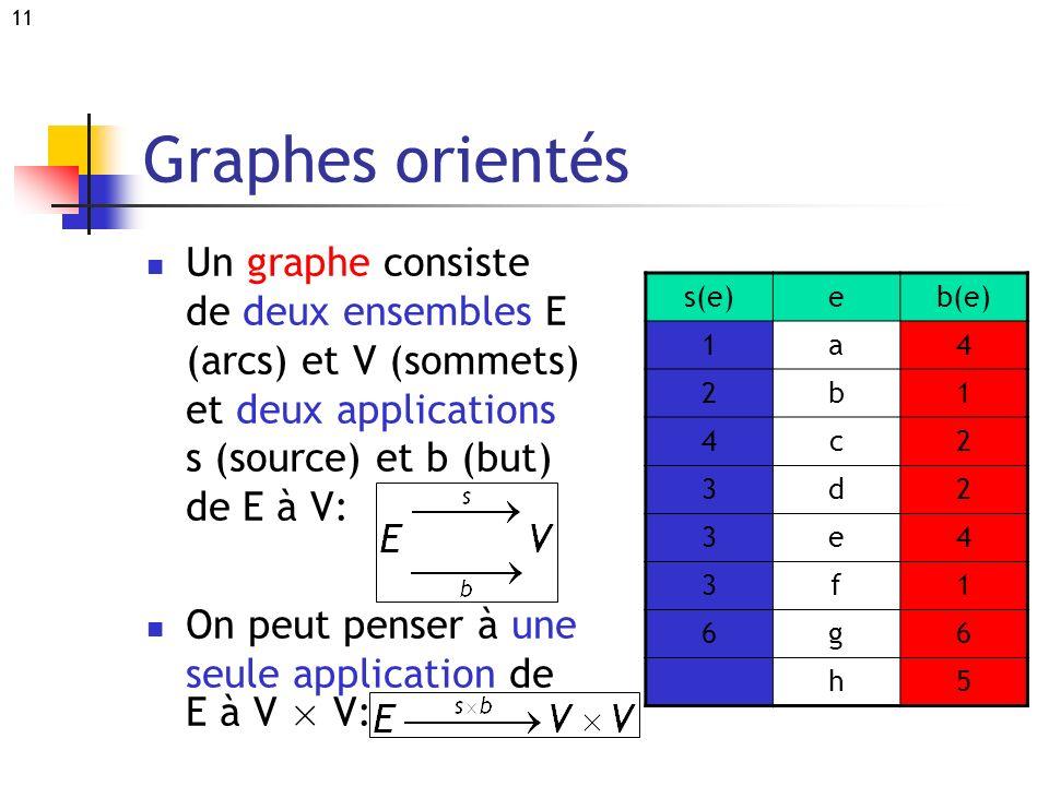 11 Graphes orientés Un graphe consiste de deux ensembles E (arcs) et V (sommets) et deux applications s (source) et b (but) de E à V: On peut penser à