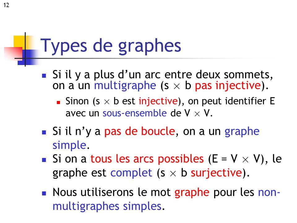 12 Types de graphes Si il y a plus dun arc entre deux sommets, on a un multigraphe (s £ b pas injective). Sinon (s £ b est injective), on peut identif