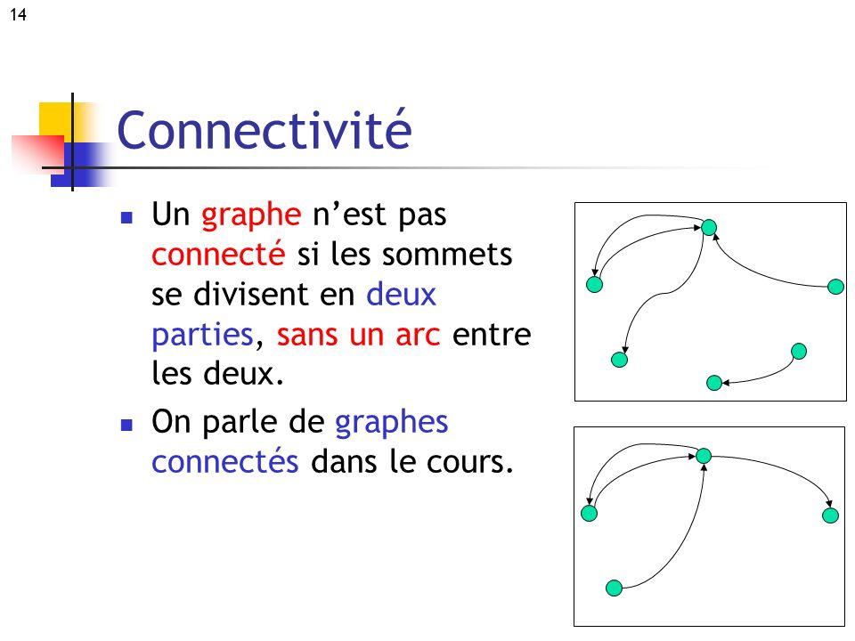 14 Connectivité Un graphe nest pas connecté si les sommets se divisent en deux parties, sans un arc entre les deux. On parle de graphes connectés dans