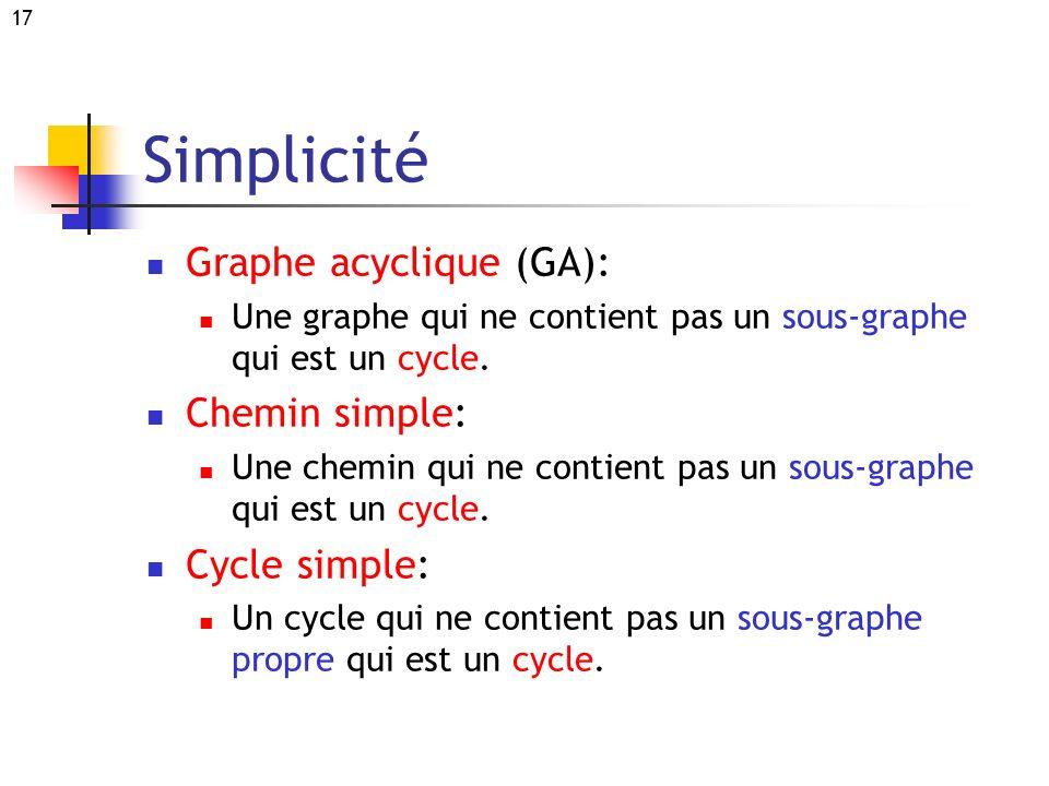 17 Simplicité Graphe acyclique (GA): Une graphe qui ne contient pas un sous-graphe qui est un cycle. Chemin simple: Une chemin qui ne contient pas un