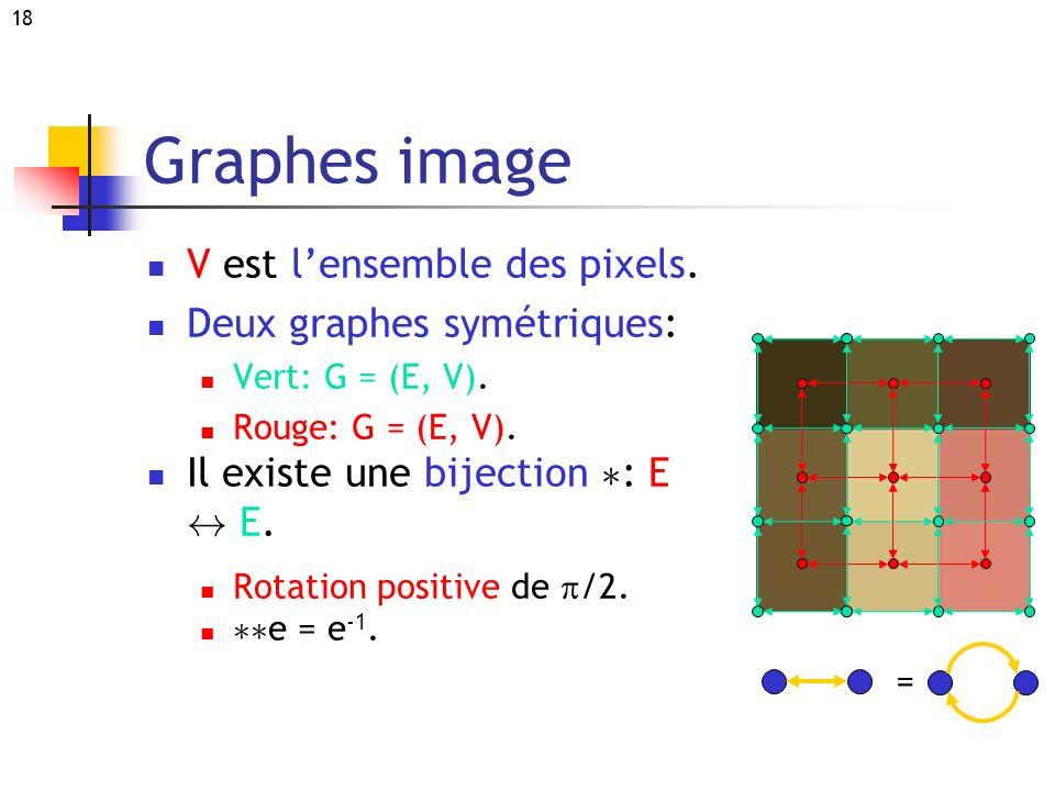 18 Graphes image V est lensemble des pixels. Deux graphes symétriques: Vert: G = (E, V). Rouge: G = (E, V). Il existe une bijection ¤ : E $ E. Rotatio