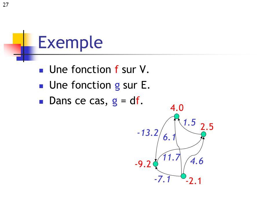 27 Exemple Une fonction f sur V. Une fonction g sur E. Dans ce cas, g = df. 4.0 2.5 -9.2 -2.1 -13.2 1.5 11.7 4.6 6.1 -7.1