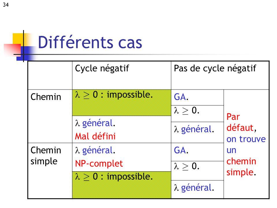 34 Différents cas Cycle négatifPas de cycle négatif Chemin ¸ 0 : impossible. GA.GA. Par défaut, on trouve un chemin simple. ¸ 0. général. Mal défini g