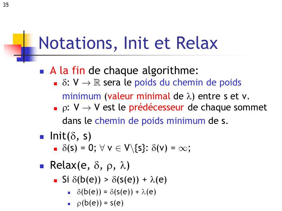 35 Notations, Init et Relax A la fin de chaque algorithme: : V ! R sera le poids du chemin de poids minimum (valeur minimal de ) entre s et v. : V ! V