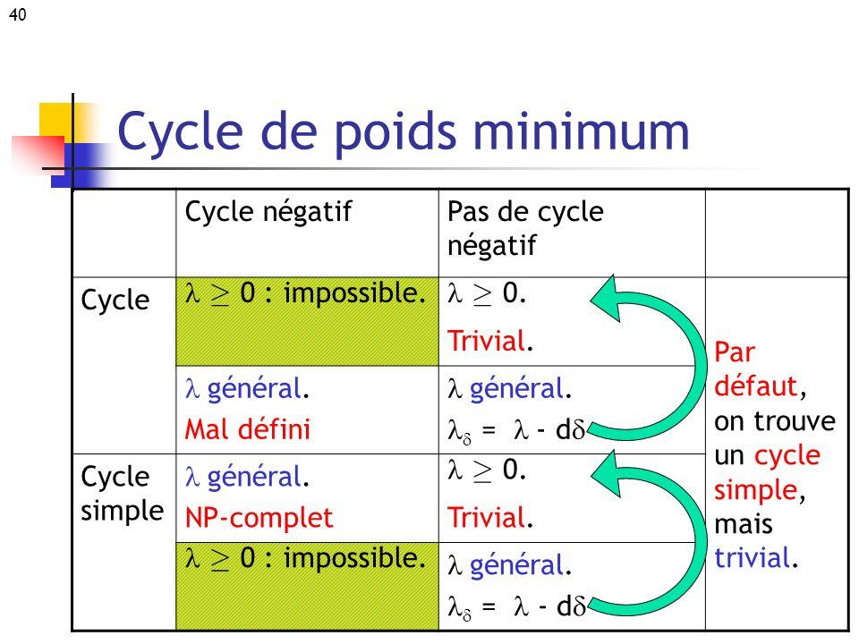 40 Cycle de poids minimum Cycle négatifPas de cycle négatif Cycle ¸ 0 : impossible. ¸ 0. Trivial. Par défaut, on trouve un cycle simple, mais trivial.