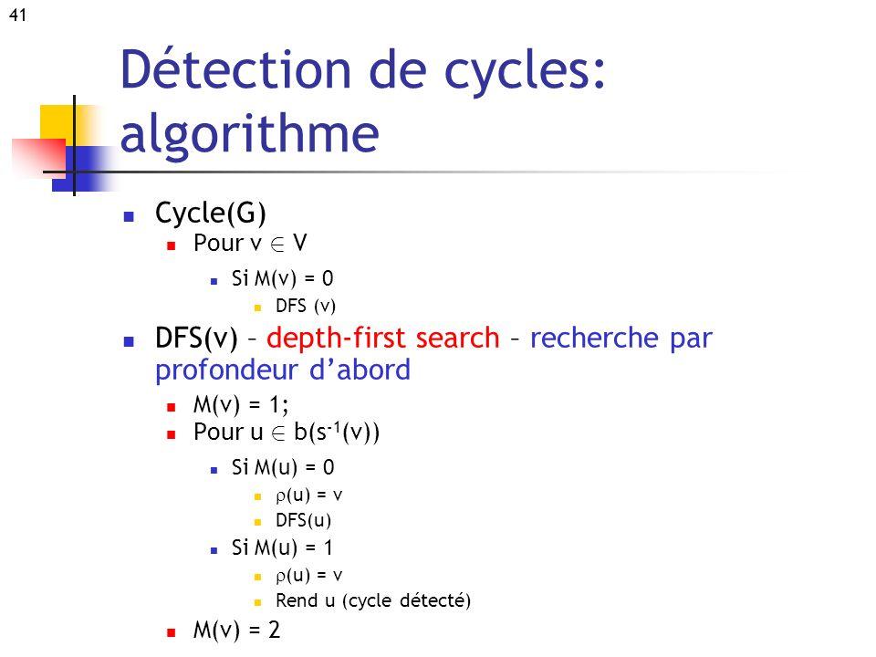 41 Détection de cycles: algorithme Cycle(G) Pour v 2 V Si M(v) = 0 DFS (v) DFS(v) – depth-first search – recherche par profondeur dabord M(v) = 1; Pou