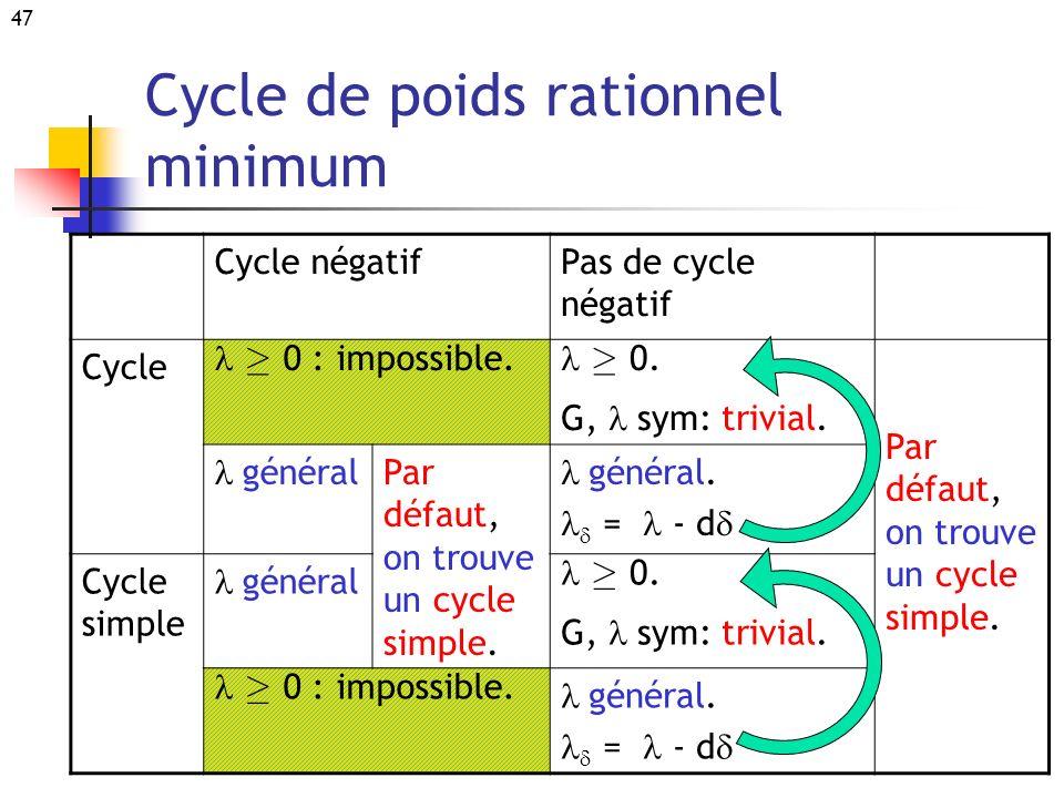 47 Cycle négatifPas de cycle négatif Cycle ¸ 0 : impossible. ¸ 0. G, sym: trivial. Par défaut, on trouve un cycle simple. général Par défaut, on trouv