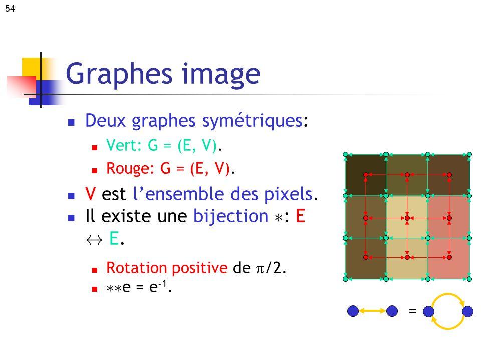 54 Graphes image Deux graphes symétriques: Vert: G = (E, V). Rouge: G = (E, V). V est lensemble des pixels. Il existe une bijection ¤ : E $ E. Rotatio