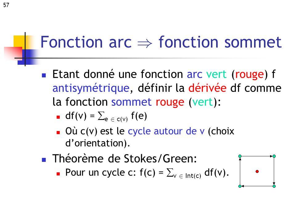 57 Fonction arc ) fonction sommet Etant donné une fonction arc vert (rouge) f antisymétrique, définir la dérivée df comme la fonction sommet rouge (ve