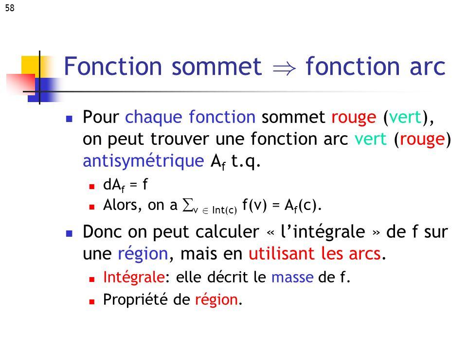 58 Fonction sommet ) fonction arc Pour chaque fonction sommet rouge (vert), on peut trouver une fonction arc vert (rouge) antisymétrique A f t.q. dA f