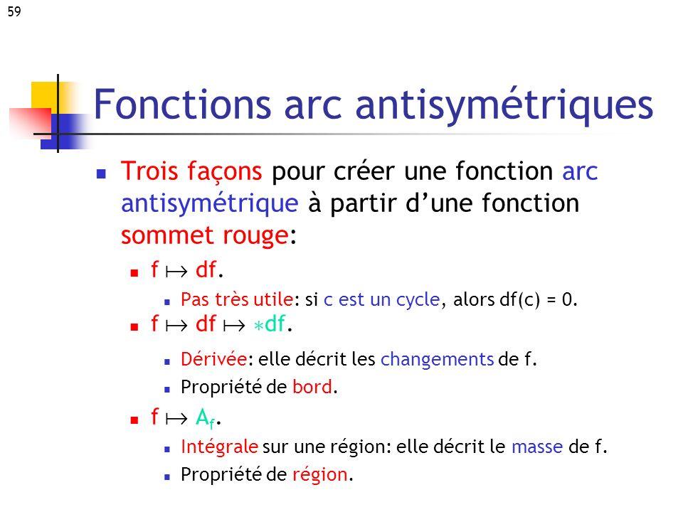 59 Fonctions arc antisymétriques Trois façons pour créer une fonction arc antisymétrique à partir dune fonction sommet rouge: f df. Pas très utile: si